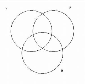 Categorical Syllogism Venn Diagram Generator