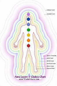 The Seven Aura Layers  Their Functions And Meaning