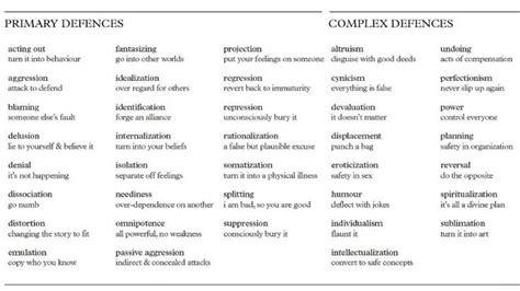 defense mechanisms worksheets psychological defense