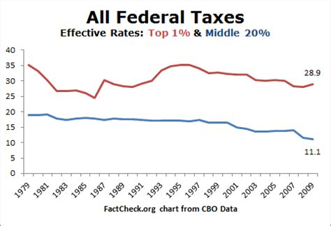 tax facts lowest rates   years factcheckorg