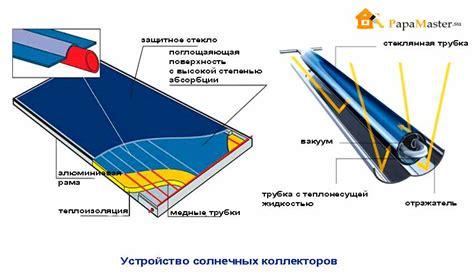 Солнечный коллектор для отопления дома плюсы и минусы