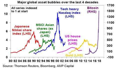 2017 recent escape above … This chart shows just how big the bitcoin bubble has become - Business Insider
