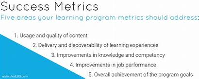 Metrics Success Examples Evaluation Define Step Learning