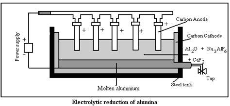 omtex classes electrolysis  fused alumina