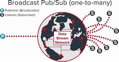 Broadcast Publish Many Gamecast Pattern Realtime Messaging