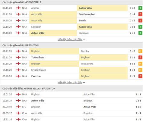 Nhận định Aston Villa vs Brighton, 22h ngày 21/11, Ngoại ...