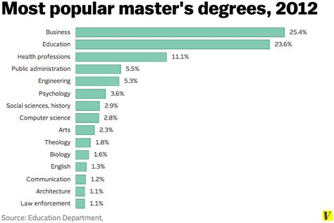 master s degrees are as common now as bachelor s degrees