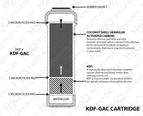 Filter Diagram by 10 Quot X 2 5 Quot Kdf Gac Filter Cartridge H2o Distributors