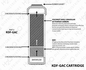 10 U0026quot  X 2 5 U0026quot  Kdf  Gac Filter Cartridge