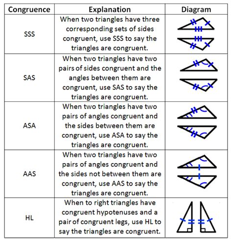 Proof Triangle Congruence Theorems