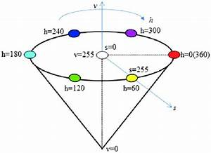 Hue  Saturation  Value  Hsv  Model