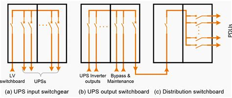 substation equipment needed  power  data center eep
