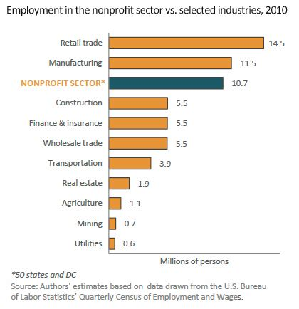News Release  Nonprofits Show Job Growth Through Decade. Sample Termination Of Contract Letters Template. News Letter Templates. Writing A Paper Apa Format Template. Bedside Shift Report Template. Prezi Templates Free Download. Sample Substitute Teacher Resume Template. Microsoft Powerpoint Backgrounds Download Template. What Is Attention To Detail Template