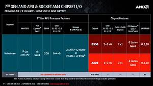 Amd X370 Chipset For High