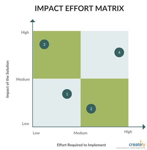impact effort matrix  select   practical