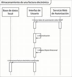 6 Diagrama De Secuencia De La Fase De Almacenamiento Del