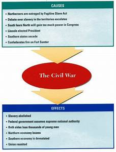 Reconstruction After The Civil War Essay Movie Review Editing  Reconstruction Of The South After The Civil War Essay