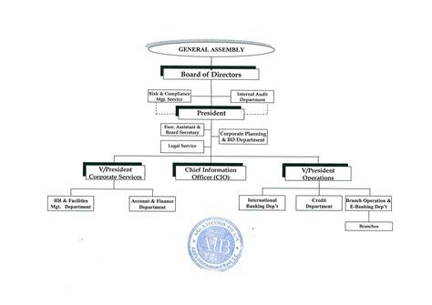 organizational structure addis international bank sc