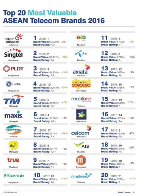 Viettel Brand Valued At Nearly Usd1 Billion