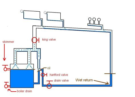 How Often Should Steam Boiler Cleaned Heating Help