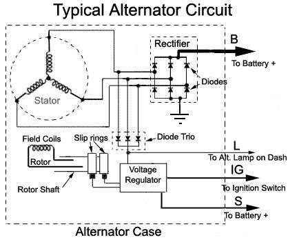 What Automotive Alternator How Does Work