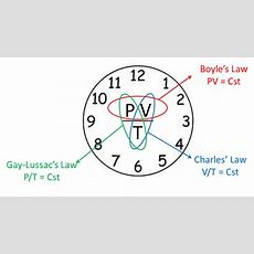 A Mnemonic For Remembering Boyle's Law, Charles' Law And Gaylussac`s Law  Mississauga Ph D Tutor
