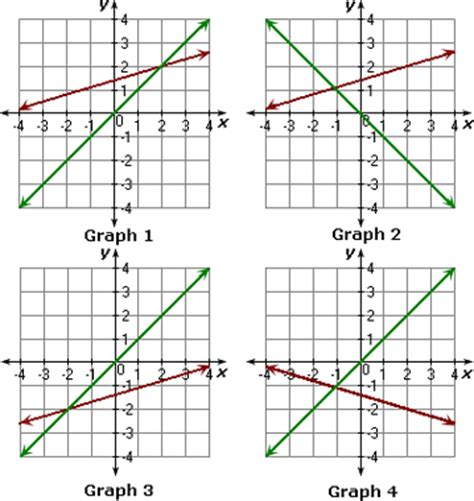 solve linear system by graphing worksheet problems