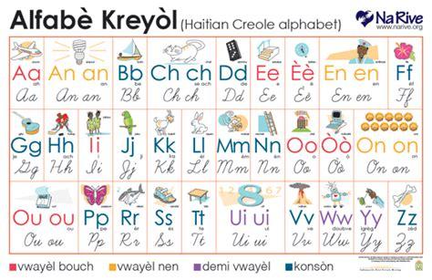 OS Team Creates Haitian Creole Alphabet Poster — Outside ...