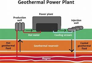 Geothermal Energy - Knowledge Bank