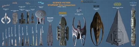 Star Wars Ships Wallpaper Scifi Starship Size Comparison By Euderion On Deviantart