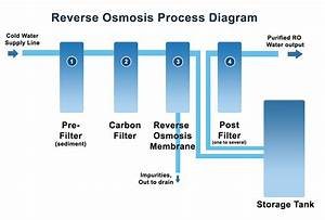 How Reverse Osmosis Works - Biopure