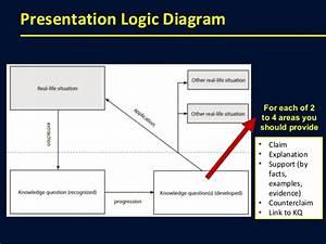 Developing Kq U2019s In Your Presentation  U2013 Tok Trump