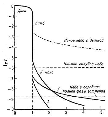 Солнечное излучение на поверхности земли. ресурсы солнечной энергии