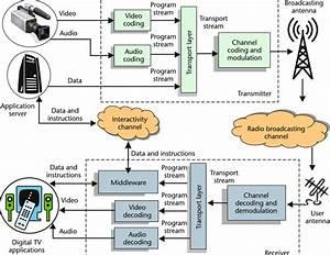 Digital Television System