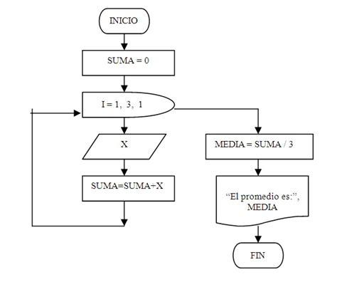 ejemplos de diagrama de flujo ejemplos de diagramas de flujo