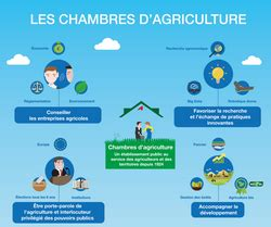 chambre d agriculture gard chambres d 39 agriculture chambres d 39 agriculture