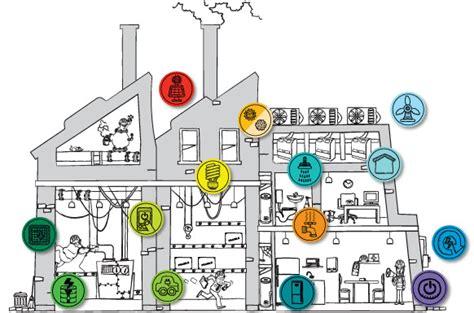 Перечень типовых мероприятий по энергосбережению сроэ150 нп межрегиональный альянс энергоаудиторов