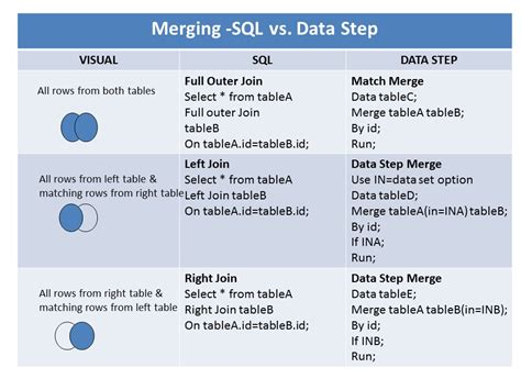sql join 2 tables a tip for comparing proc sql join with sas data step merge