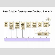 Chapter 13 New Product Development