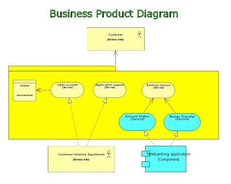 archimate modeling channel  dragon