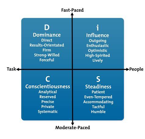 disc model career development  mindtoolscom