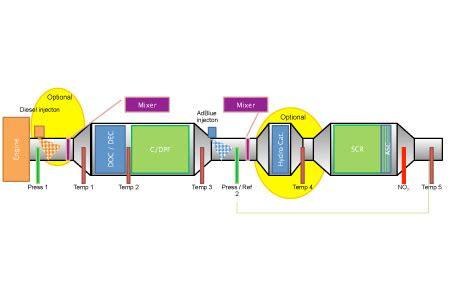 diesel emission control  de tronic  modular