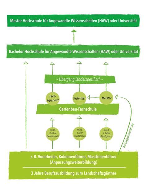 Garten Und Landschaftsbau Ausbildung Lertheim by Perspektiven Landschaftsg 228 Rtner