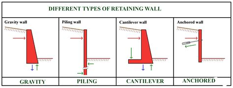 Definition And Types Of Retaining Walls