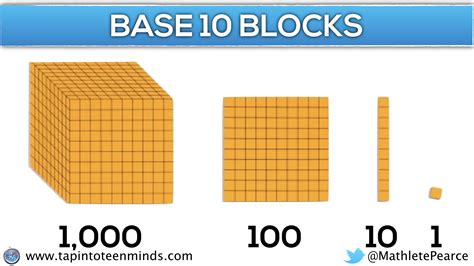 8 concrete block progression of multiplication arrays area models the
