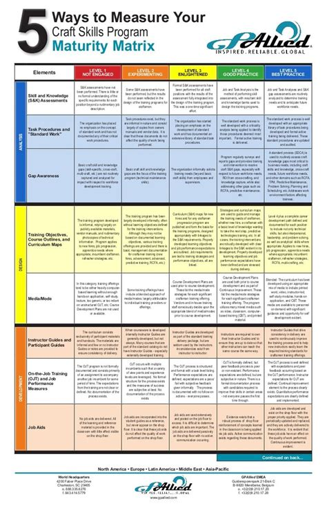 maintenance craft skill maturity matrix marketing skills
