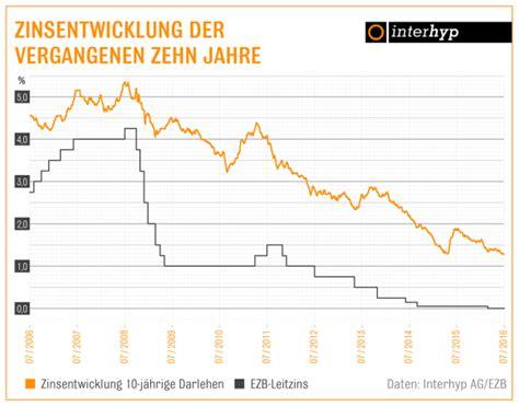 Kredit 30 Jahre by H 228 Uslek 228 Ufer Profitieren Brexit Und Ezb Politik Neues