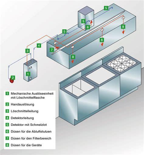 Grafik Aufbau einer ANSUL Löschanlage   G&S BRANDSCHUTZ