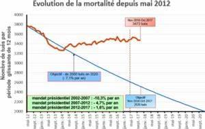 Mortalité Routière 2017 : analyse bilan de s curit routi re octobre 2017 ligue contre la violence routi re ~ Maxctalentgroup.com Avis de Voitures