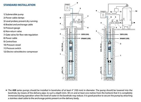 installation bureau 4sr1 borehole pumps c w franklin motor qem box